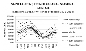 Saint Laurent French Guiana Monthly Rainfall