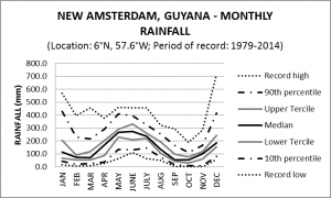 New Amsterdam Guyana Monthly Rainfall