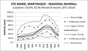 St Marie Martinique Seasonal Rainfall
