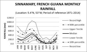 Sinnamary French Guiana Monthly Rainfall