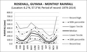 Rose Hall Guyana Monthly Rainfall