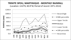 Trinite Spou Martinique Monthly Rainfall