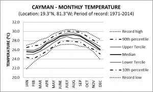 Cayman Monthly Temperature