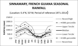 Sinnamary French Guiana Seasonal Rainfall