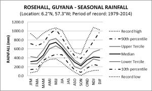 Rose Hall Guyana Seasonal Rainfall