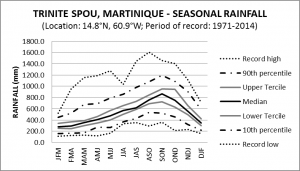 Trinite Spou Martinique Seasonal Rainfall