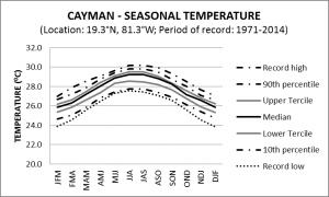Cayman Seasonal Temperature