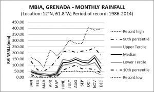 MBIA Grenada Monthly Rainfall