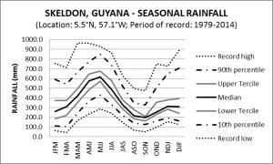 Skeldon Guyana Seasonal Rainfall