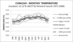 Curacao Monthly Temperature