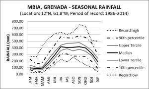 MBIA Grenada Seasonal Rainfall