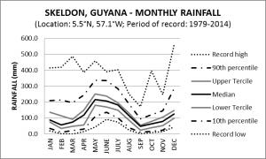 Skeldon Guyana Monthly Rainfall