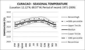 Curacao Seasonal Temperature