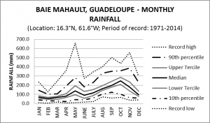 Baie Mahault Guadeloupe Monthly Rainfall