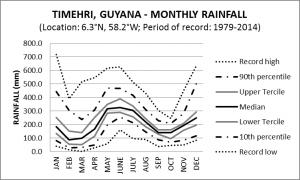 Timehri Guyana Monthly Rainfall
