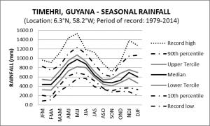 Timehri Guyana Seasonal Rainfall