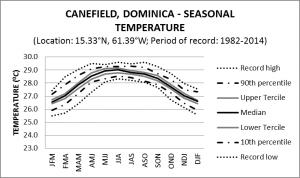 Canefield Dominica Seasonal Temperature