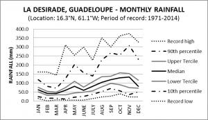 La Desirade Guadeloupe Monthly Rainfall