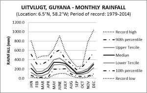 Uitvlugt Guyana Monthly Rainfall