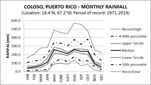 Coloso Puerto Rico Monthly Rainfall