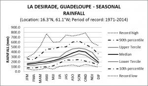 La Desirade Guadeloupe Seasonal Rainfall