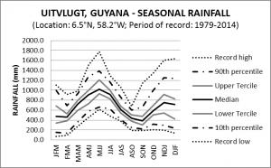 Uitvlugt Guyana Seasonal Rainfall