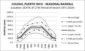 Coloso Puerto Rico Seasonal Rainfall
