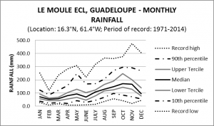 Le Moule ECL Guadeloupe Monthly Rainfall