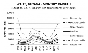 Wales Guyana Monthly Rainfall