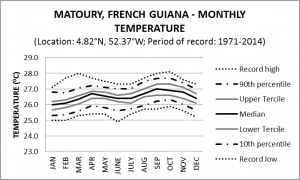 Matoury French Guiana Monthly Temperature