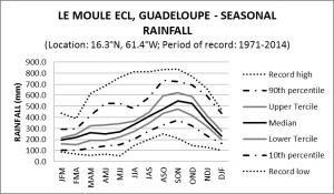 Le Moule ECL Guadeloupe Seasonal Rainfall