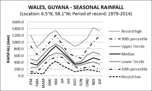 Wales Guyana Seasonal Rainfall