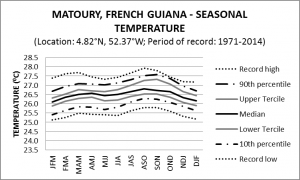 Matoury French Guiana seasonal Temperature