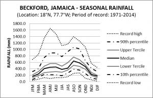 Beckford Jamaica Seasonal Rainfall