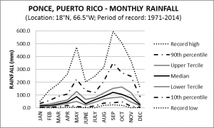 Ponce Puerto Rico Monthly Rainfall