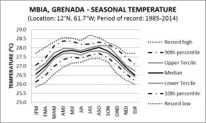 MBIA Grenada Seasonal Temperature