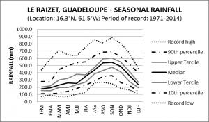 Le Raizet Guadeloupe Seasonal Rainfall