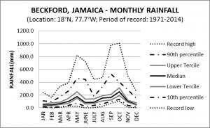 Beckford Jamaica Monthly Rainfall