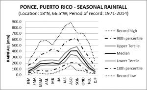Ponce Puerto Rico Seasonal Rainfall