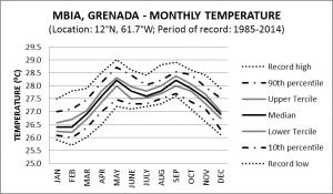MBIA Grenada Monthly Temperature