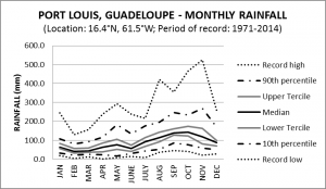Port Louis Guadeloupe Monthly Rainfall