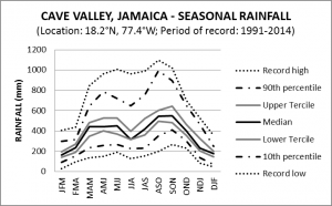 Cave Valley Jamaica Seasonal Rainfall
