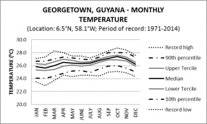 Georgetown Guyana Monthly Temperature