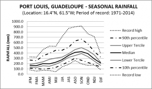 Port Louis Guadeloupe Seasonal Rainfall