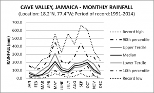 Cave Valley Jamaica Monthly Rainfall