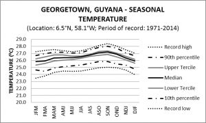 Georgetown Guyana seasonal Temperature