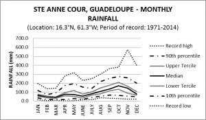 Ste Anne Cour Guadeloupe Monthly Rainfall