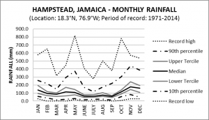 Hampstead Jamaica Monthly Rainfall