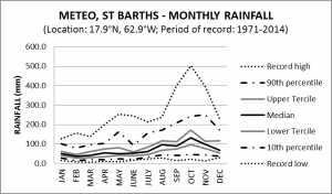 Meteo St Barths Monthly Rainfall