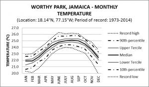 Worthy Park Jamaica Monthly Temperature